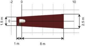 detectores PIR